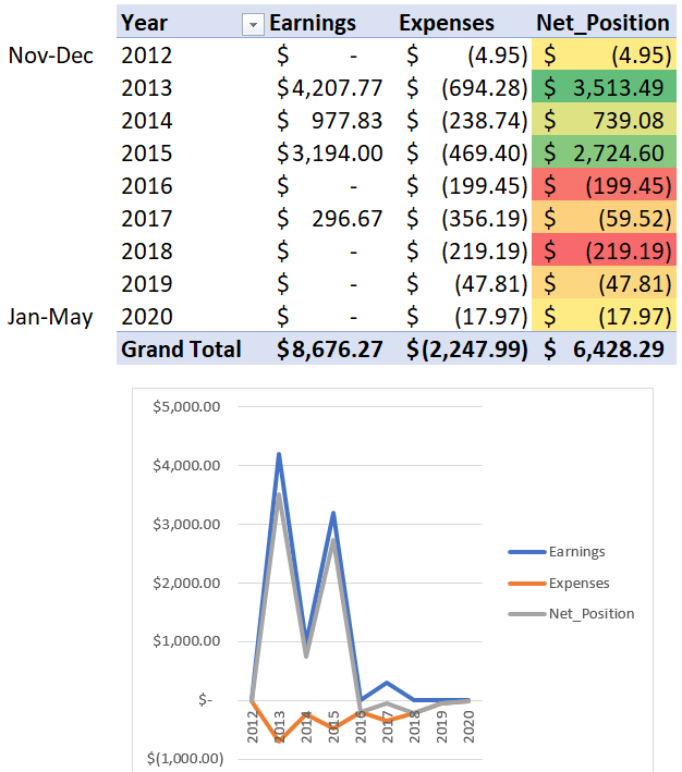 how to close freelancer.com account after years of losses